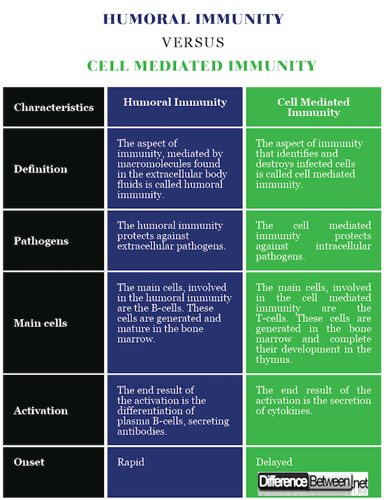 Humoral Immunity VERSUS Cell Mediated Immunity