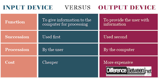 Input Device VERSUS Output Device