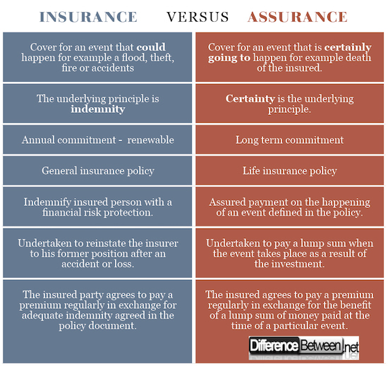 Difference between insurance and assurance yahoo dating