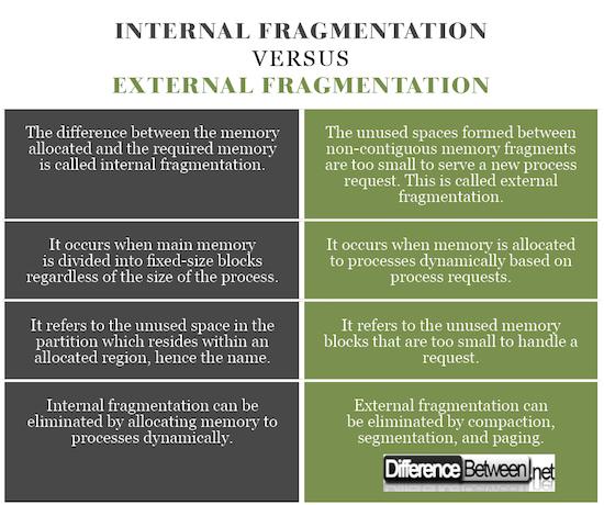 Internal Fragmentation VERSUS External Fragmentation