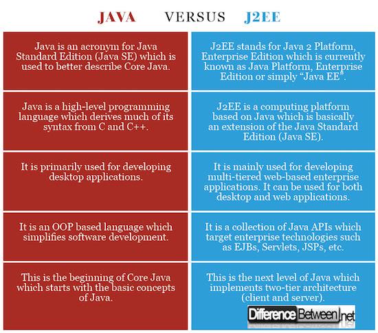 Java VERSUS J2EE