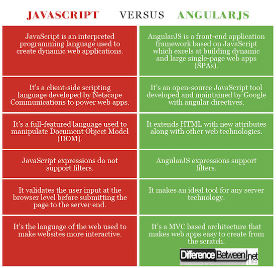 Difference Between JavaScript and AngularJS | Difference Between