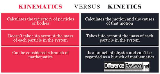 Kinematics VERSUS Kinetics