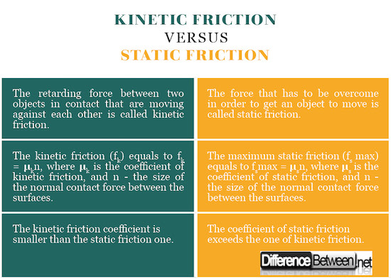 Kinetic Friction VERSUS Static Friction