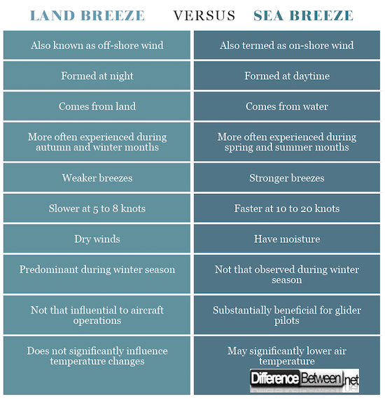 Land Breeze VERSUS Sea Breeze