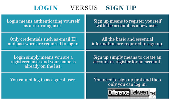 Difference Between Login and Sign up