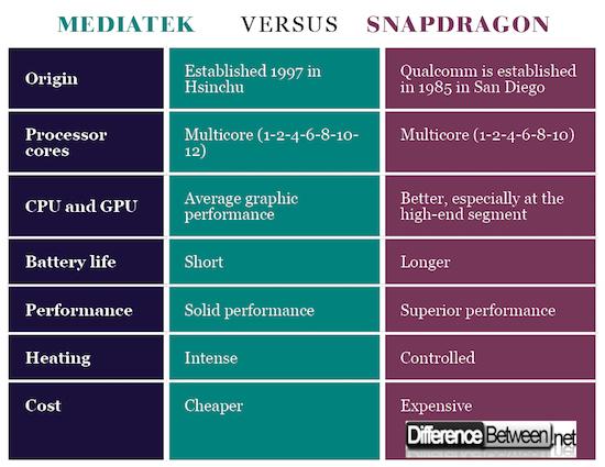 MediaTek VERSUS Snapdragon