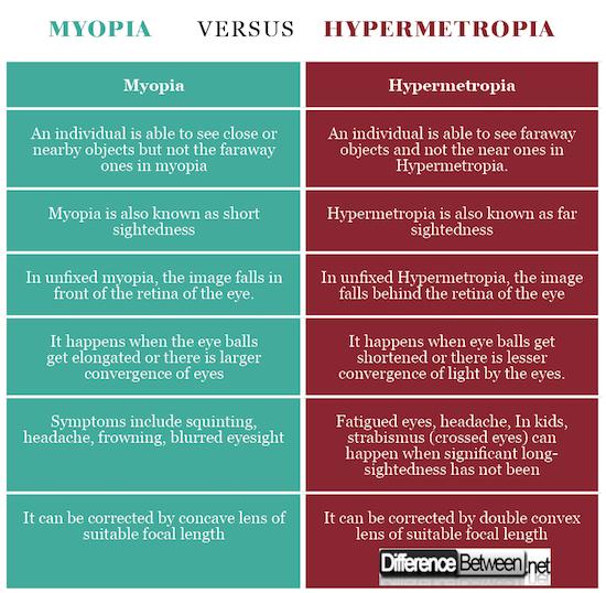 Myopia VERSUS Hypermetropia