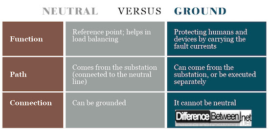Difference Between Neutral and Ground | Difference Between