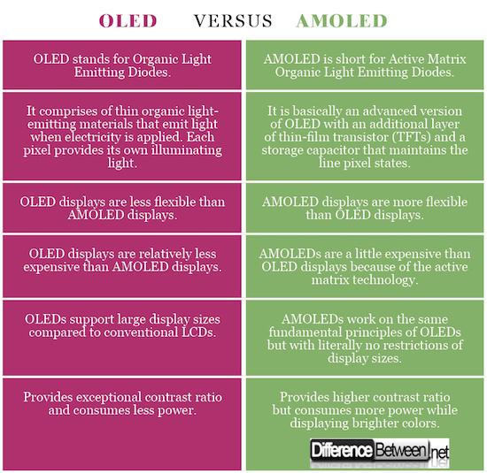 OLED VERSUS AMOLED