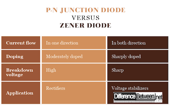 P-N Junction Diode VERSUS Zener Diode