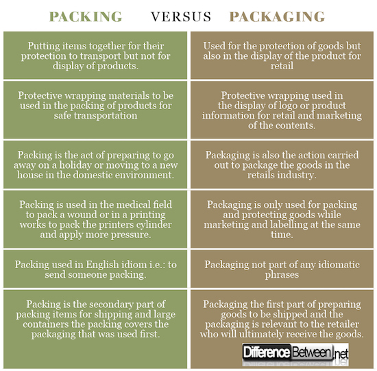 Packing VERSUS Packaging