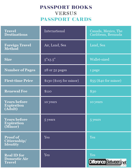 Passport Book Versus Passport Card Image Collections Book