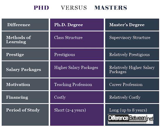 PhD VERSUS Masters