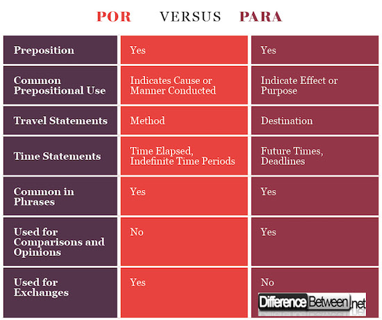 differences between por and para difference between. Black Bedroom Furniture Sets. Home Design Ideas