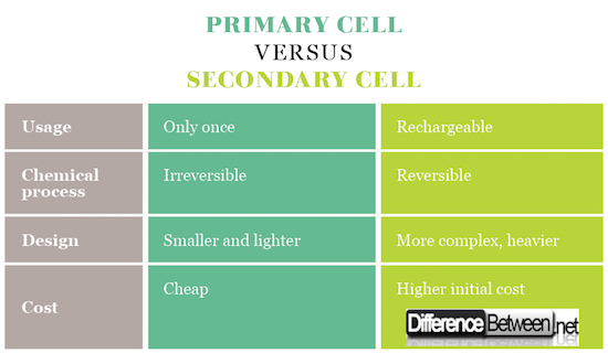 Primary Cell VERSUS Secondary Cell