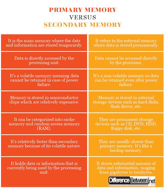 Primary Memory VERSUS Secondary Memory