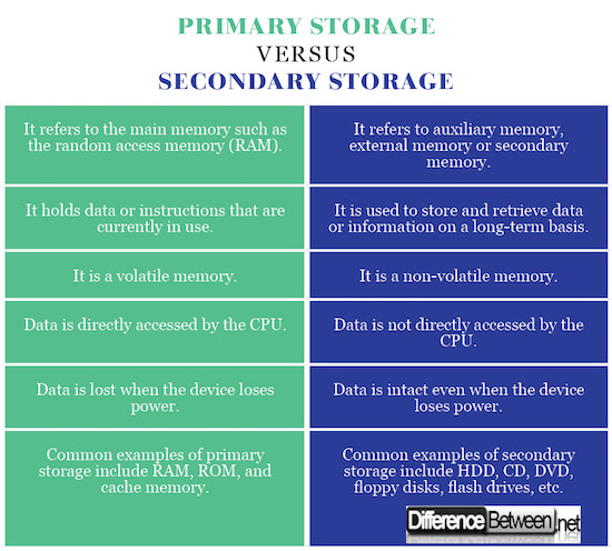 Difference Between Primary Storage And Secondary Storage