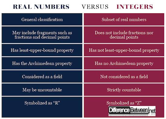 number vs integer