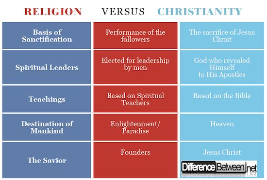 Difference Between Religion and Christianity | Difference