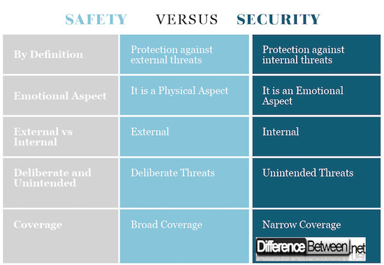 Safety VERSUS Security