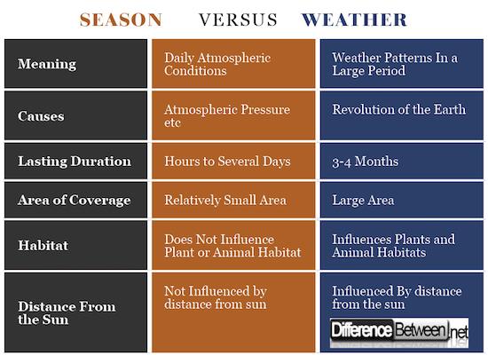 Season VERSUS Weather