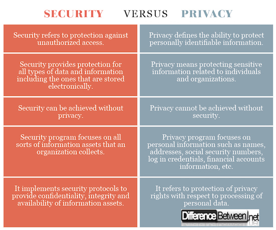 Security VERSUS Privacy