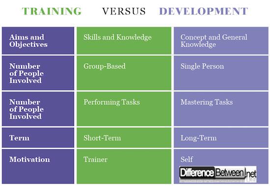 Training VERSUS Development