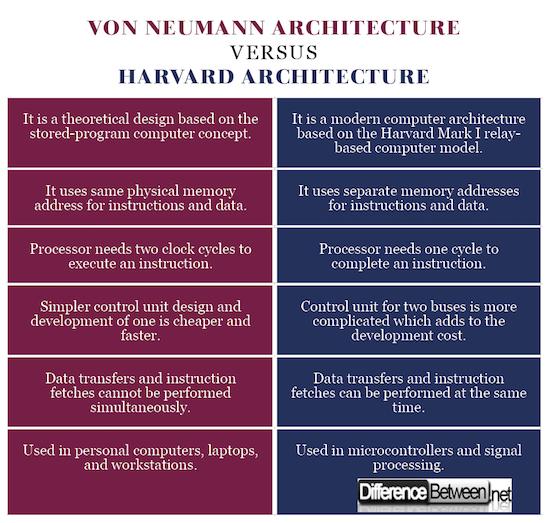 Von Neumann Architecture VERSUS Harvard Architecture