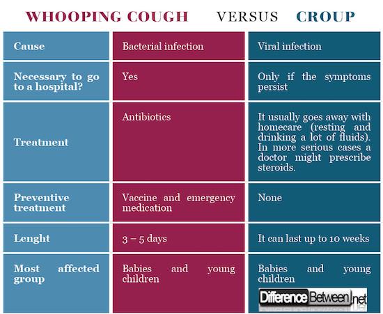 Whooping cough VERSUS Croup