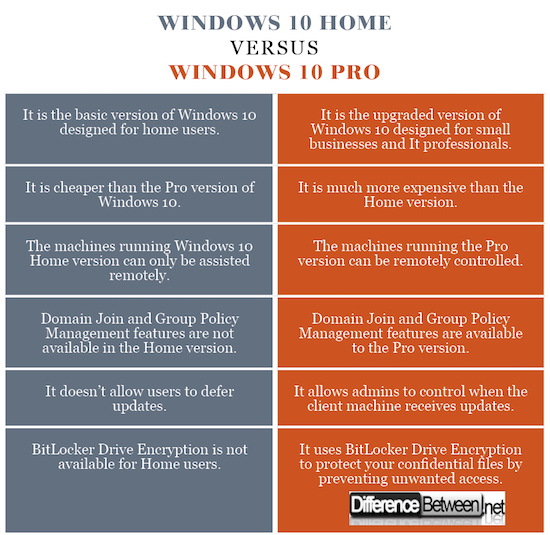 Windows 10 Home VERSUS Windows 10 Pro