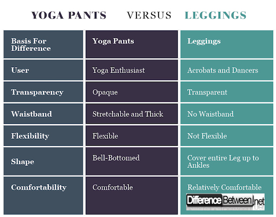 Yoga Pants VERSUS Leggings