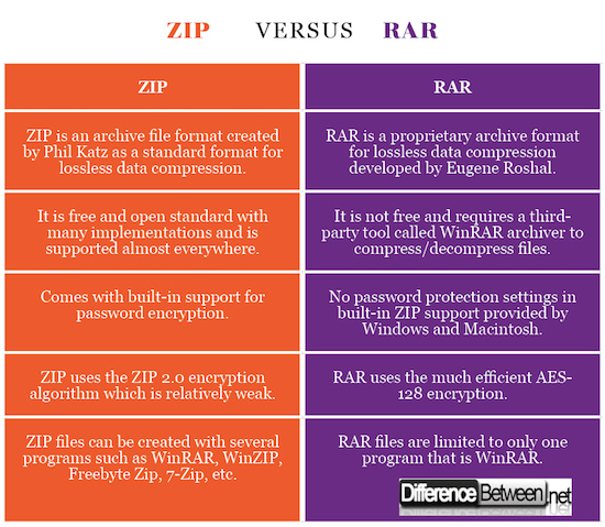 Difference Between ZIP and RAR | Difference Between