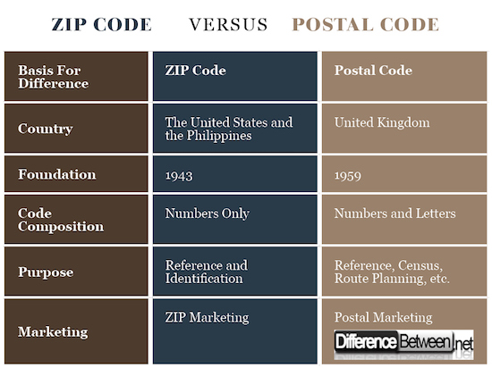 Difference Between Zip Code And Postal Code Difference Between