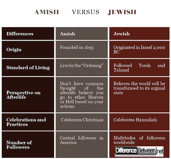 Amish VERSUS Jewish