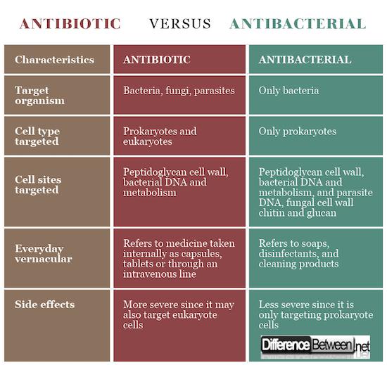 Antibiotic VERSUS Antibacterial
