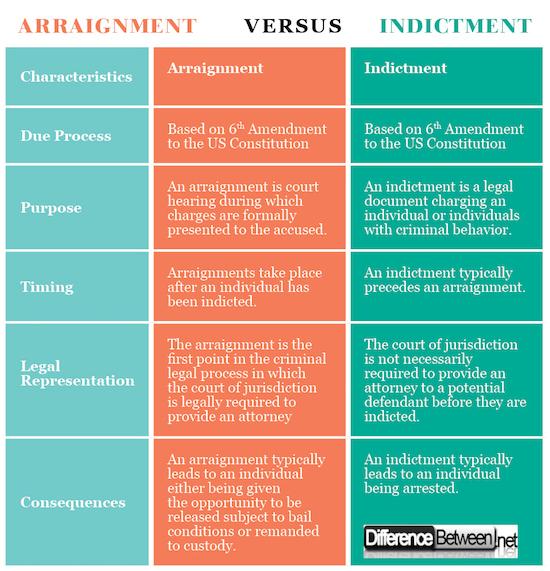 Arraignment VERSUS Indictment