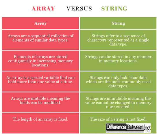 Array VERSUS String