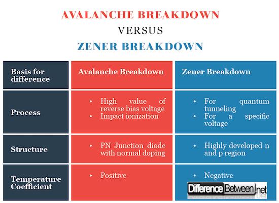 Avalanche Breakdown VERSUS Zener Breakdown