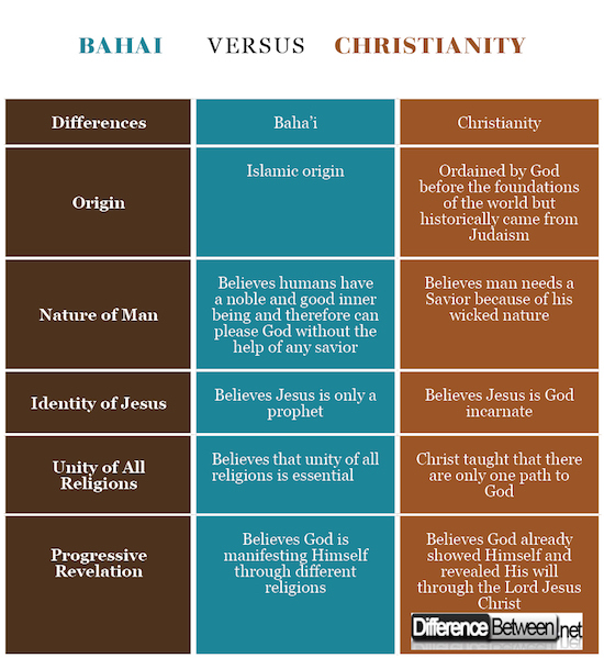 Bahai VERSUS Christianity