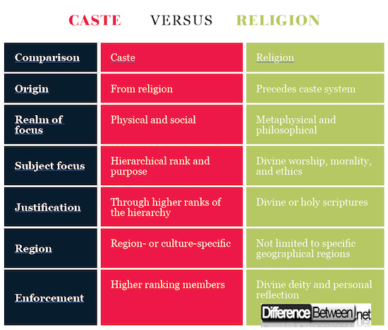 Caste VERSUS Religion