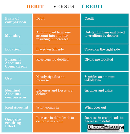 Difference Between Debit and Credit in Accounting Difference Between