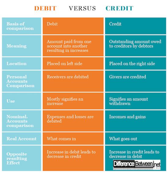 Debit VERSUS Credit