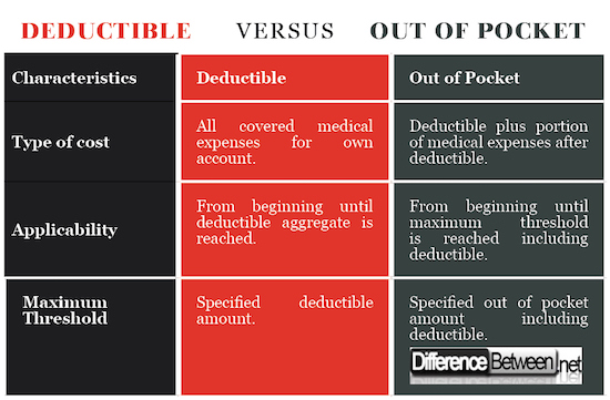 Deductible VERSUS Out of Pocket
