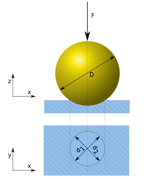 Difference Between Brinell and Rockwell Hardness.