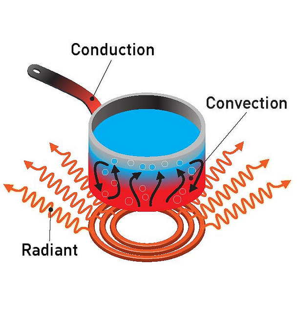 Difference Between Convection And Grill