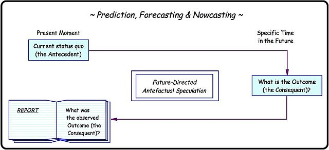 Difference Between Forecasting and Prediction