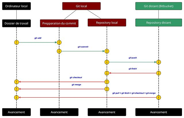 Difference Between Git Fetch and Git Pull | Difference Between
