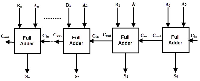 Difference Between Half Adder and Full Adder