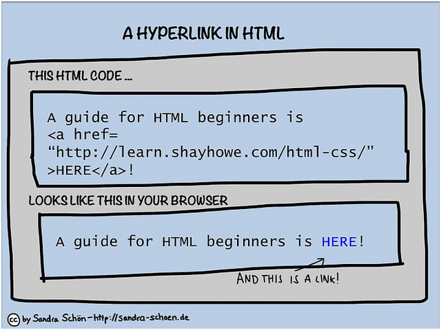 Difference Between Hypertext and Hyperlink